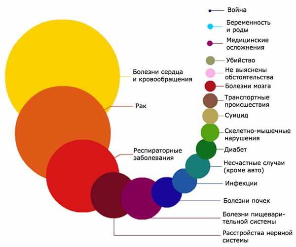 Инфографика: частые причины смерти