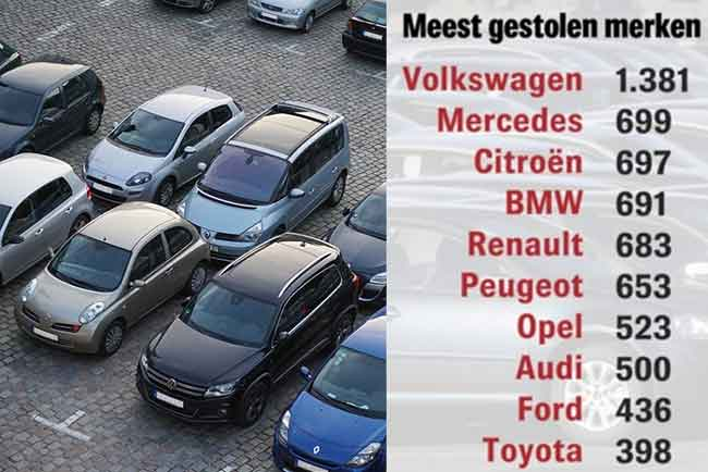Кража автомобилей в Бельгии