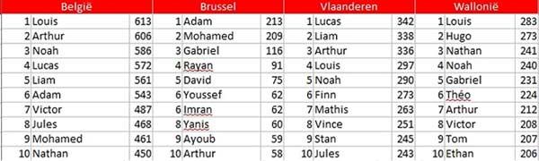 Самые популярные имена мальчиков в Бельгии