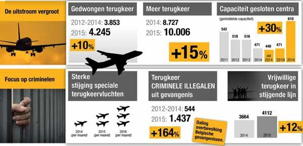 Иммиграционная статистика в Бельгии