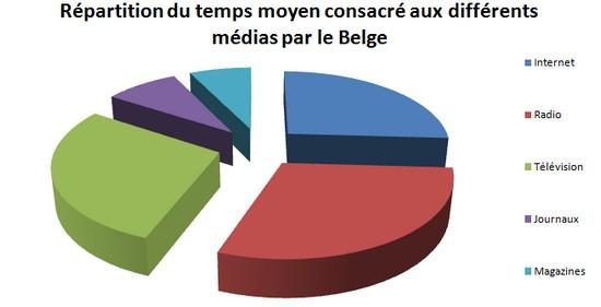 Распределение среднего времени, затрачиваемого на различные средства массовой информации бельгийцами