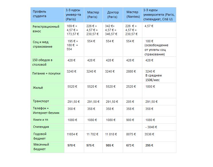 Таблица расходов: