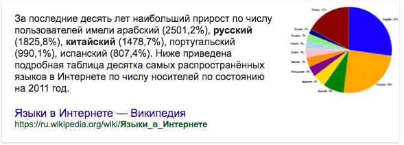 Статистика пользователей интернета