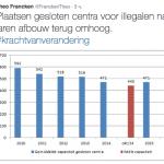 Увеличение койко-мест в закрытых центрах
