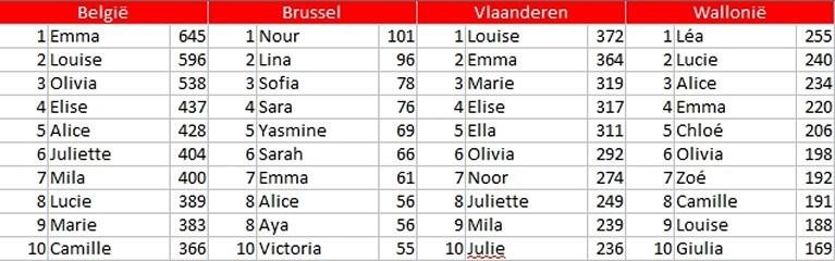 Популярные женские имена в Бельгии