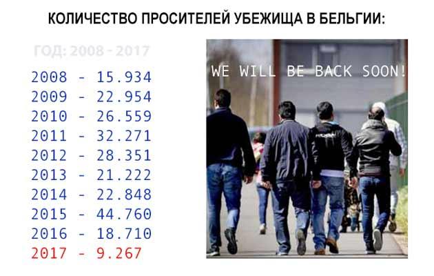 asielaanvragers_2008-2017
