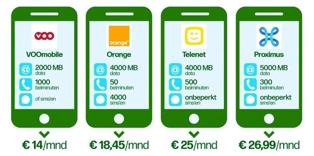 Мобильный интернет в Бельгии
