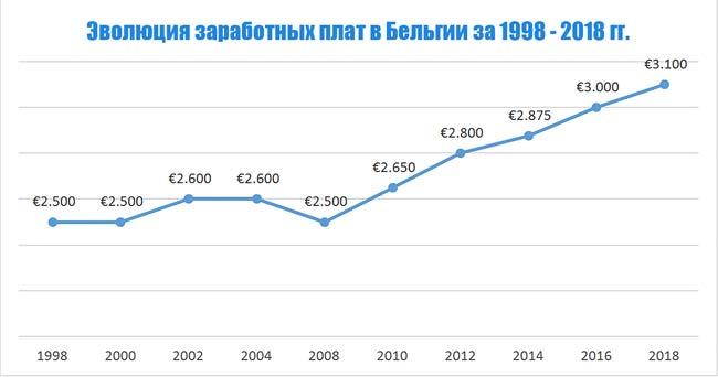 Эволюция медианной зарплаты за 1998 - 2018 гг.