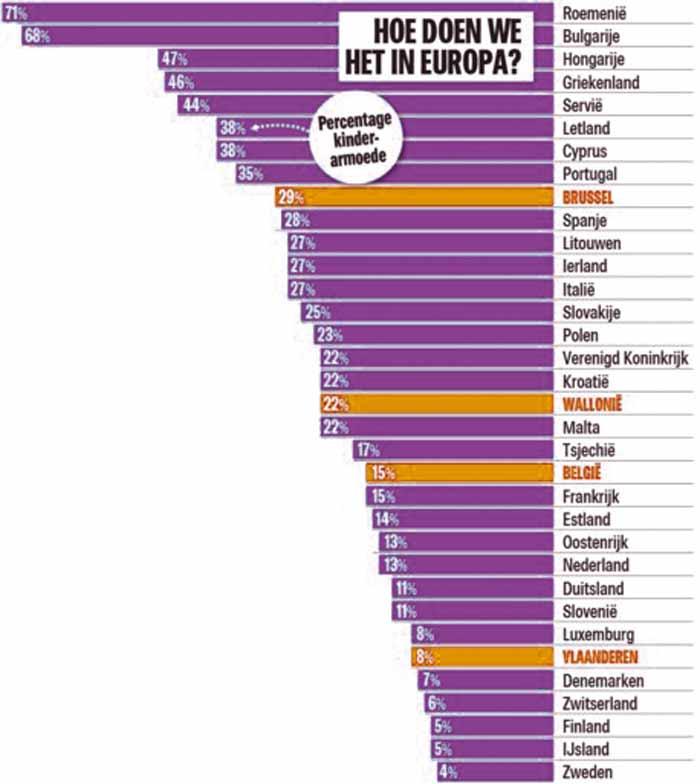 Процент детской бедности в Европе / Бельгии