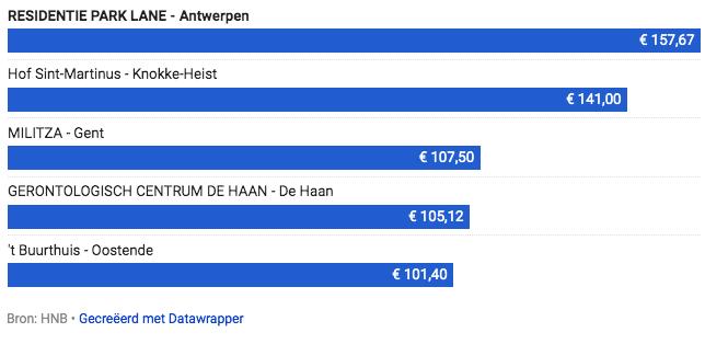 ТОП 5 самых дорогих домов отдыха во Фландрии